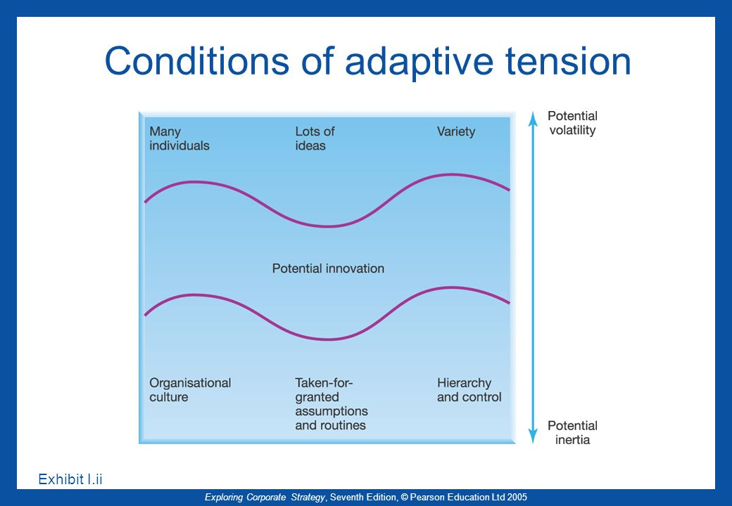 Exploring Corporate Strategy, Seventh Edition, © Pearson Education Ltd 2005 Conditions of adaptive tension Exhibit I.ii