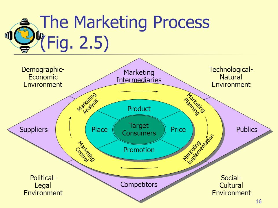 16 Target Consumers Product PlacePrice Promotion Marketing Implementation Marketing Planning Marketing Control Marketing Analysis Competitors Marketin