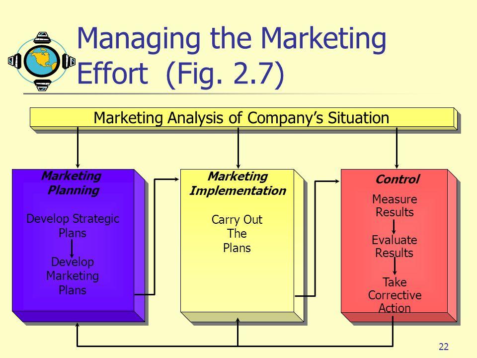 22 Marketing Planning Develop Strategic Plans Develop Marketing Plans Marketing Planning Develop Strategic Plans Develop Marketing Plans Marketing Imp