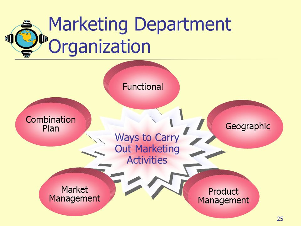 25 Market Management Combination Plan Product Management Geographic Functional Ways to Carry Out Marketing Activities Marketing Department Organizatio