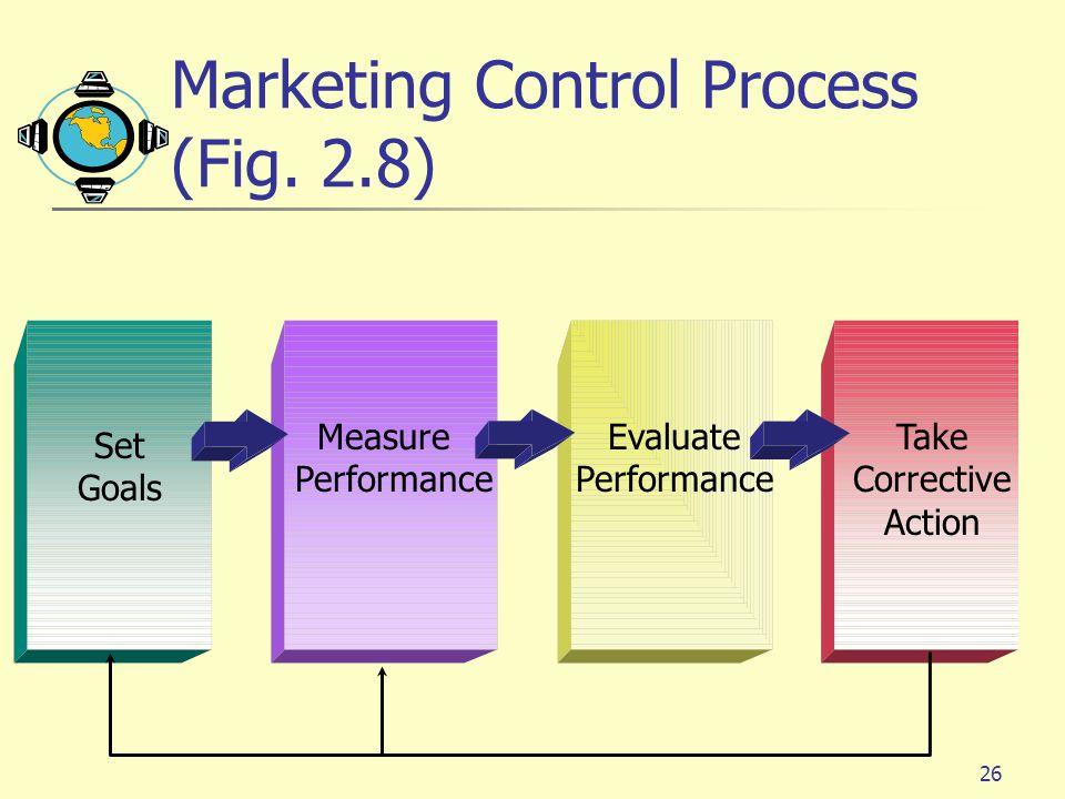 26 Marketing Control Process (Fig. 2.8) Set Goals Measure Performance Evaluate Performance Take Corrective Action
