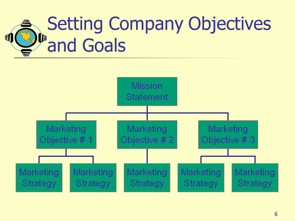 17 Connecting With Customers Market Segmentation: determining distinct groups of buyers (segments) with different needs, characteristics, or behavior.