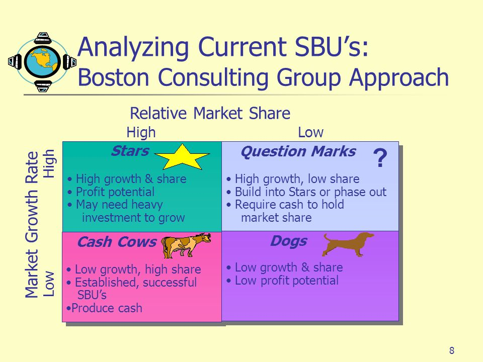 9 Business Strength High Medium Low StrongAverageWeak A B C D Industry Attractiveness Analyzing Current SBUs: GEs Strategic Business-Planning Grid