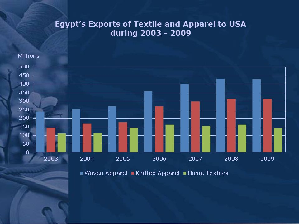 Egypts Exports of Textile and Apparel to USA during 2003 - 2009