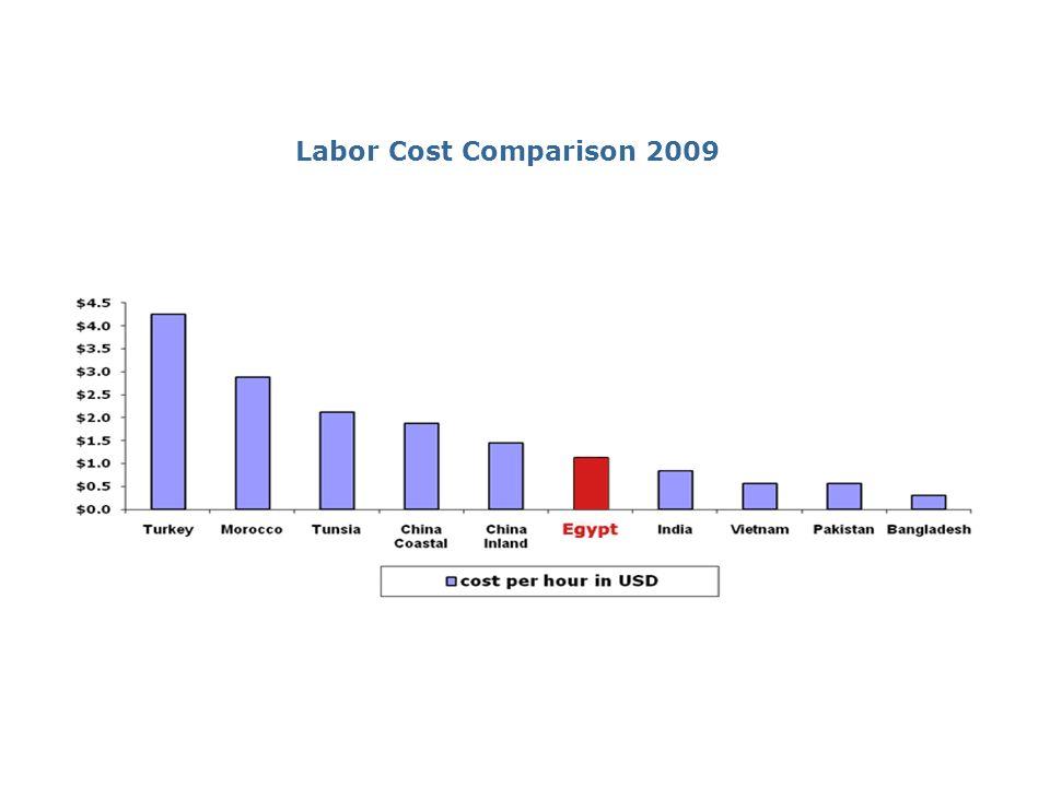 Labor Cost Comparison 2009
