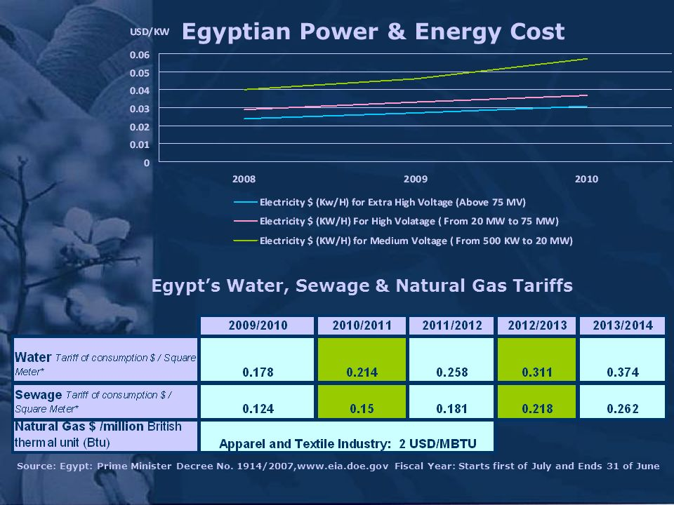 Egyptian Power & Energy Cost Egypts Water, Sewage & Natural Gas Tariffs Source: Egypt: Prime Minister Decree No. 1914/2007,www.eia.doe.gov Fiscal Year