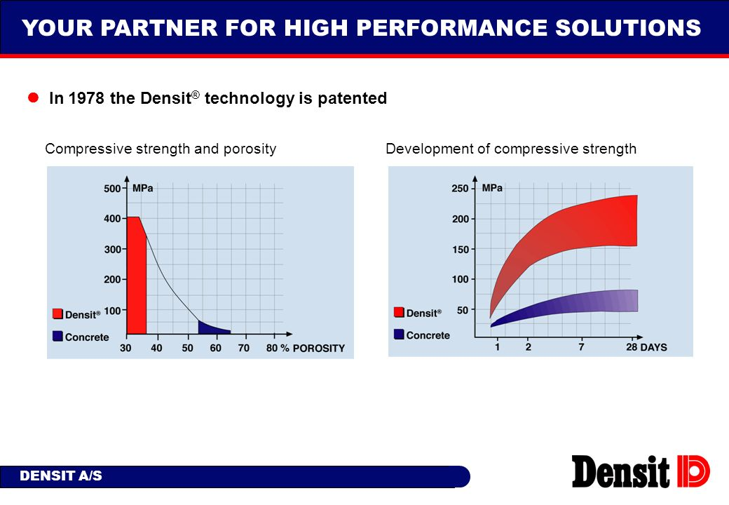 YOUR PARTNER FOR HIGH PERFORMANCE SOLUTIONS DENSIT A/S In 1978 the Densit ® technology is patented Compressive strength and porosity Development of co