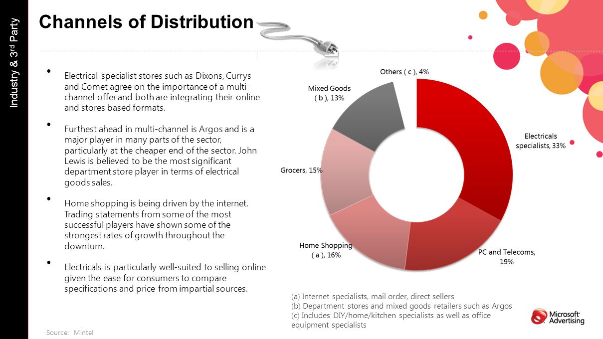 Channels of Distribution Industry & 3 rd Party (a) Internet specialists, mail order, direct sellers (b) Department stores and mixed goods retailers such as Argos (c) Includes DIY/home/kitchen specialists as well as office equipment specialists Electrical specialist stores such as Dixons, Currys and Comet agree on the importance of a multi- channel offer and both are integrating their online and stores based formats.