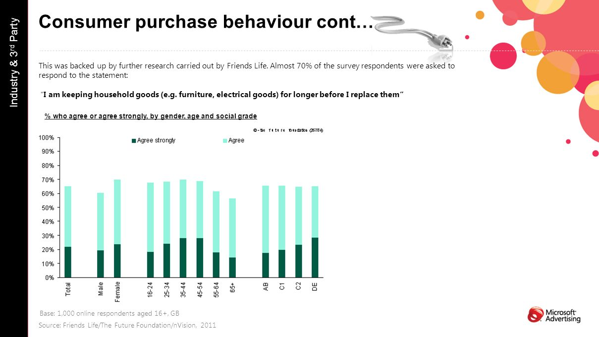 Consumer purchase behaviour cont… Industry & 3 rd Party This was backed up by further research carried out by Friends Life.