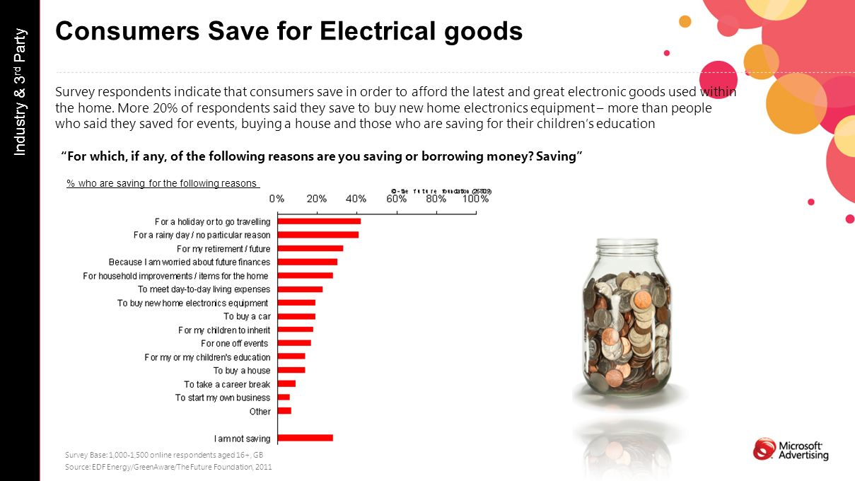 Consumers Save for Electrical goods Survey respondents indicate that consumers save in order to afford the latest and great electronic goods used within the home.