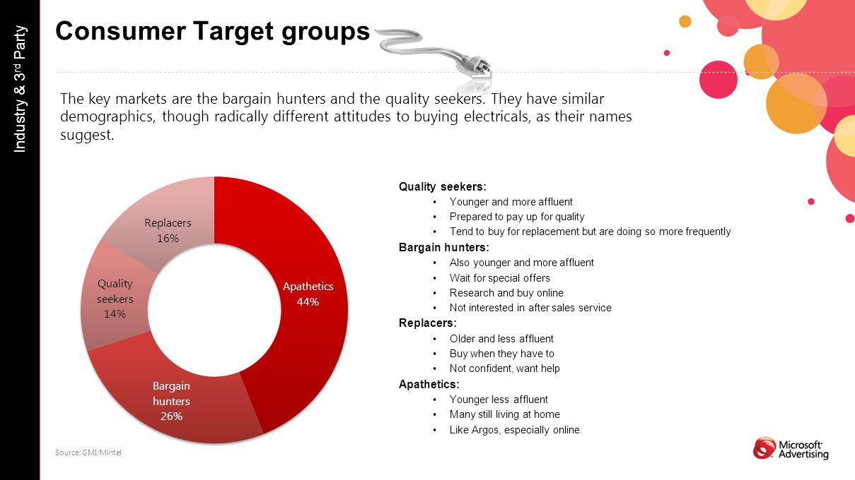Consumer Target groups Quality seekers: Younger and more affluent Prepared to pay up for quality Tend to buy for replacement but are doing so more frequently Bargain hunters: Also younger and more affluent Wait for special offers Research and buy online Not interested in after sales service Replacers: Older and less affluent Buy when they have to Not confident, want help Apathetics: Younger less affluent Many still living at home Like Argos, especially online Industry & 3 rd Party Source: GMI/Mintel The key markets are the bargain hunters and the quality seekers.