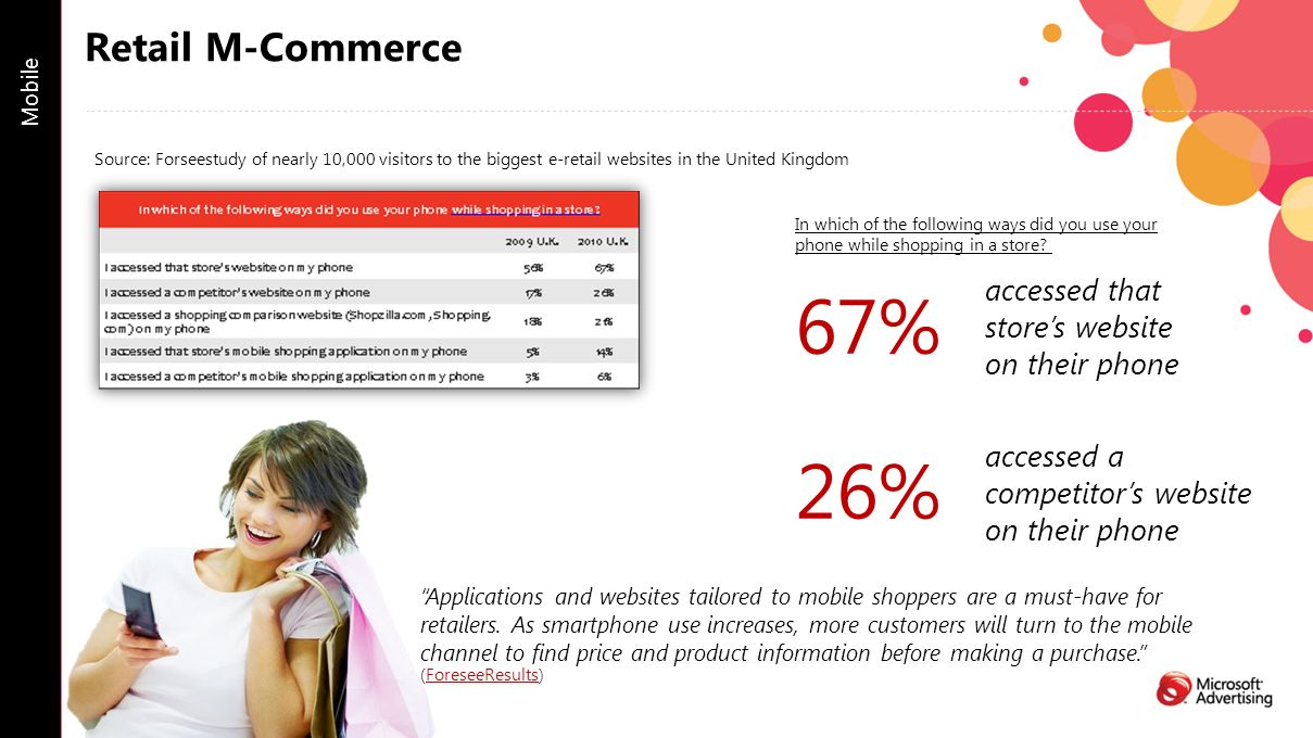Retail M-Commerce Mobile In which of the following ways did you use your phone while shopping in a store.