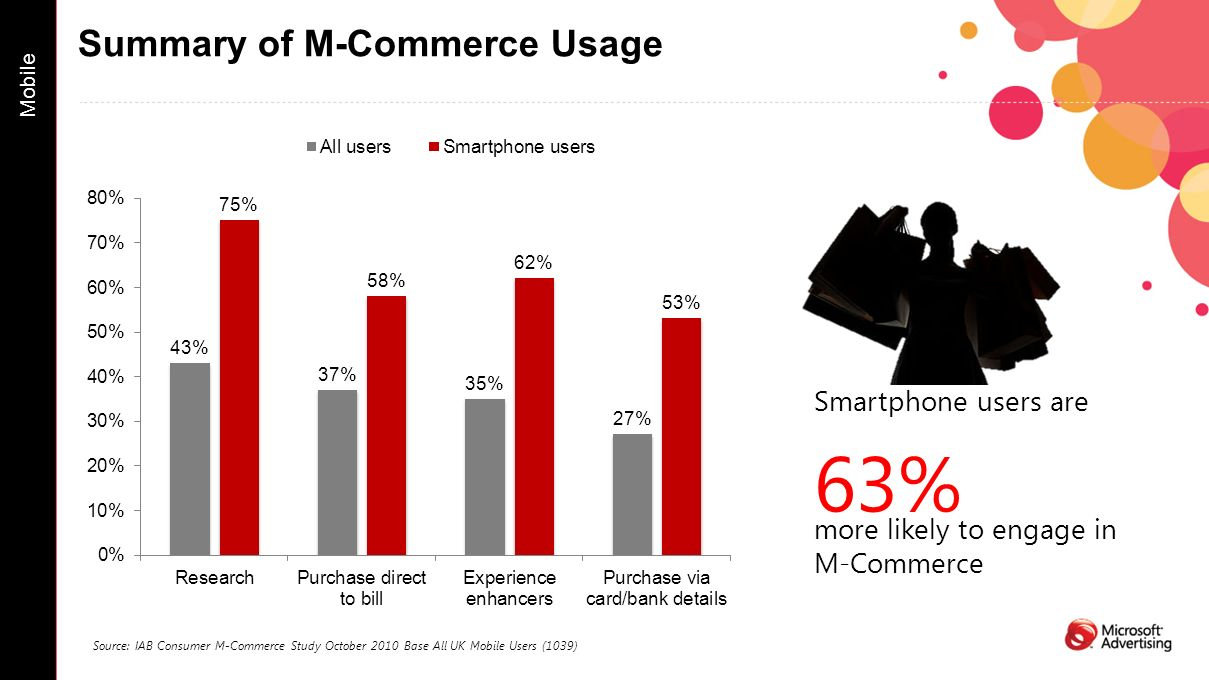 Summary of M-Commerce Usage Mobile Source: IAB Consumer M-Commerce Study October 2010 Base All UK Mobile Users (1039) Smartphone users are 63% more likely to engage in M-Commerce