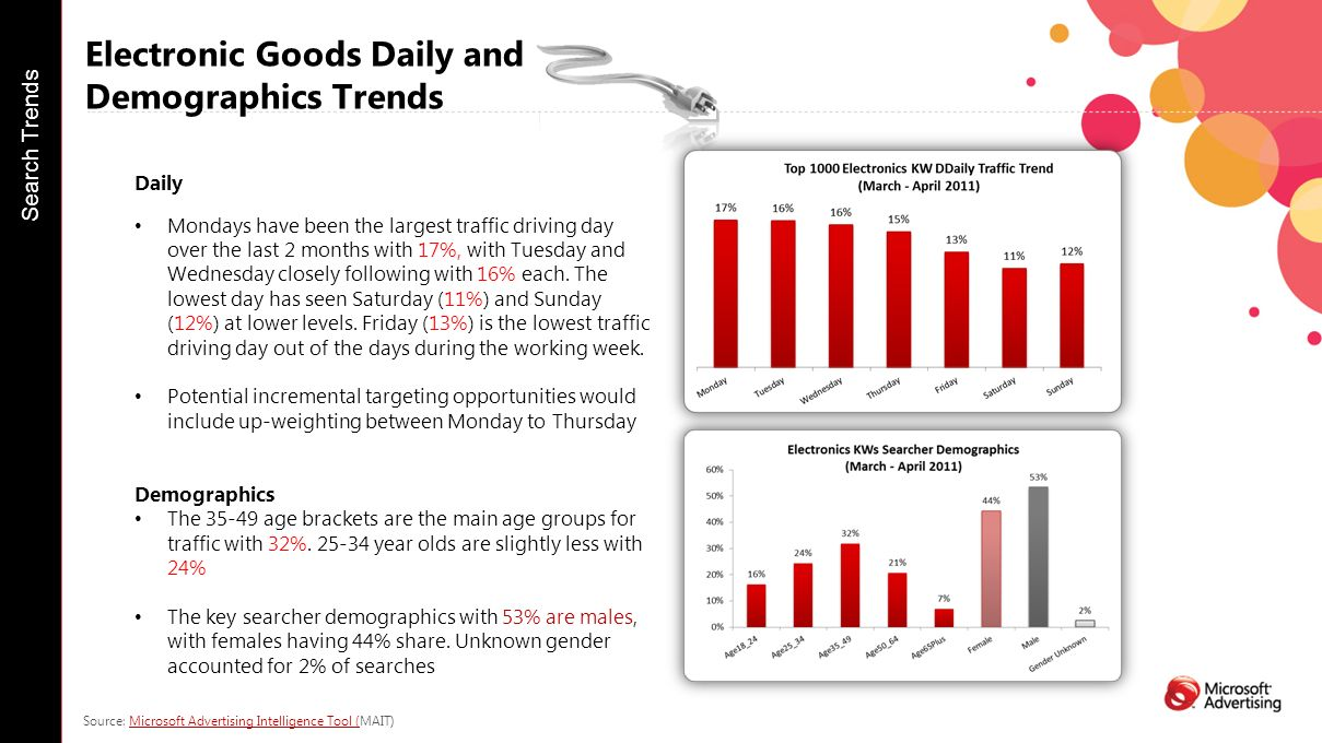 Electronic Goods Daily and Demographics Trends Daily Mondays have been the largest traffic driving day over the last 2 months with 17%, with Tuesday and Wednesday closely following with 16% each.
