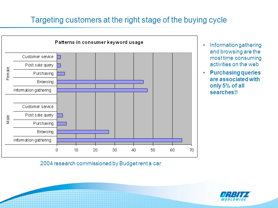 Targeting customers at the right stage of the buying cycle Information gathering and browsing are the most time consuming activities on the web Purchasing queries are associated with only 5% of all searches!.