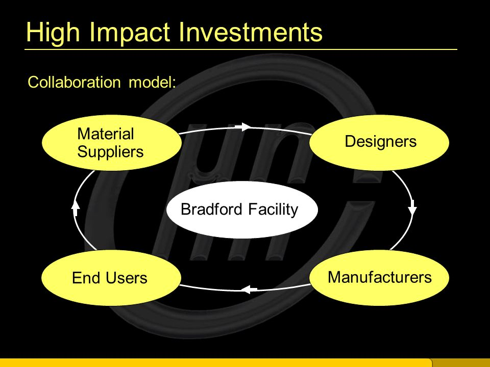 High Impact Investments Collaboration model: Bradford Facility Material Suppliers Designers Manufacturers End Users