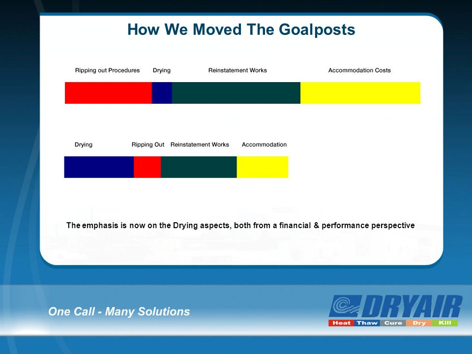 How We Moved The Goalposts The emphasis is now on the Drying aspects, both from a financial & performance perspective