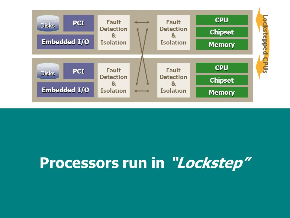 20 Processors run in Lockstep Fault Detection & Isolation Embedded I/O PCIDisksCPUChipset Memory Fault Detection & Isolation Fault Detection & Isolation Embedded I/O PCIDisksCPUChipset Memory Fault Detection & Isolation Lockstepped CPUs