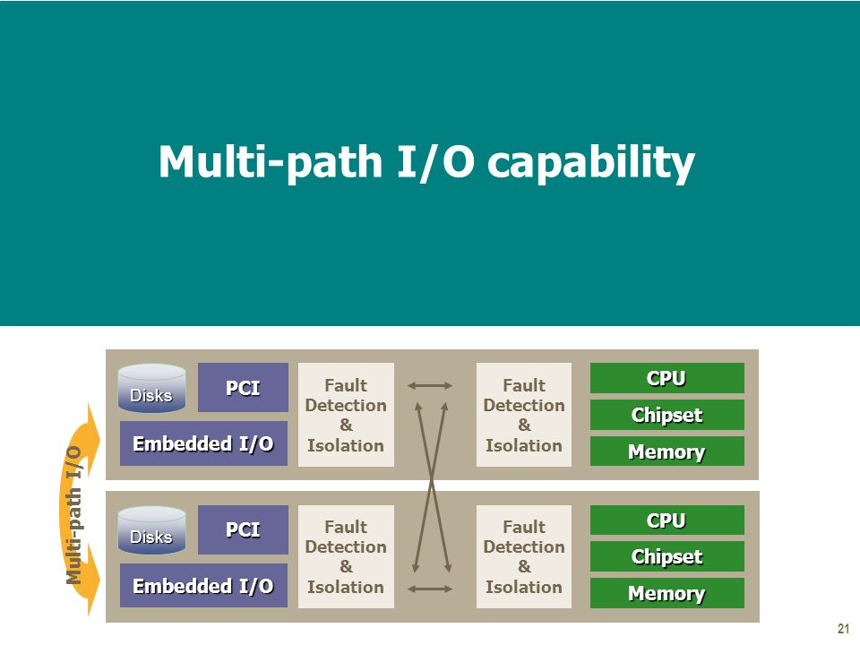 21 Multi-path I/O capability Fault Detection & Isolation Embedded I/O PCIDisksCPUChipset Memory Fault Detection & Isolation Fault Detection & Isolation Embedded I/O PCIDisksCPUChipset Memory Fault Detection & Isolation Multi-path I/O