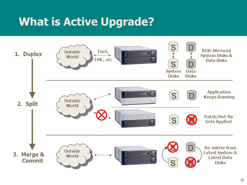 37 What is Active Upgrade. S SD D 1. Duplex 2. Split 3.