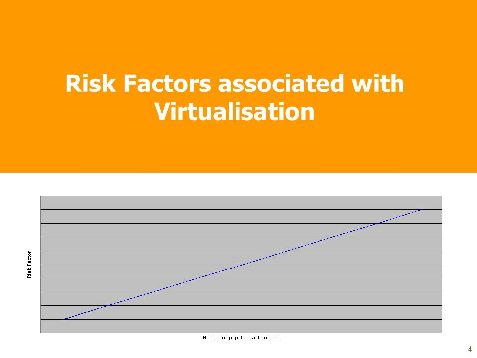 4 Risk Factors associated with Virtualisation