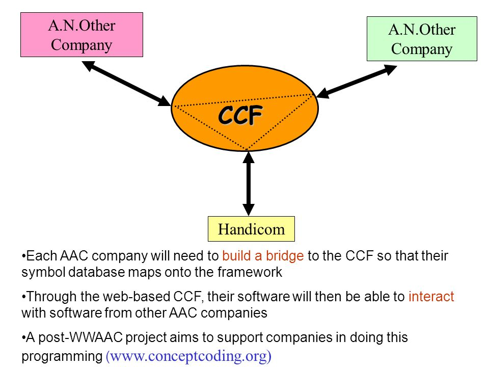 Each AAC company will need to build a bridge to the CCF so that their symbol database maps onto the framework Through the web-based CCF, their software will then be able to interact with software from other AAC companies A post-WWAAC project aims to support companies in doing this programming (   CCF A.N.Other Company Handicom A.N.Other Company
