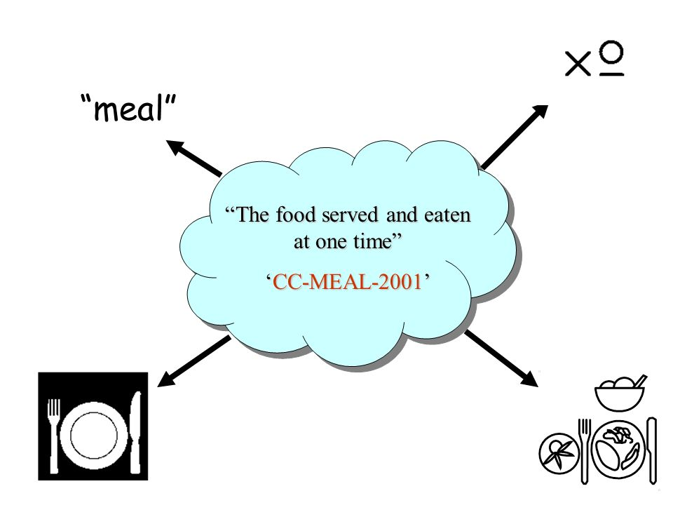 The food served and eaten at one time CC-MEAL-2001CC-MEAL-2001 meal