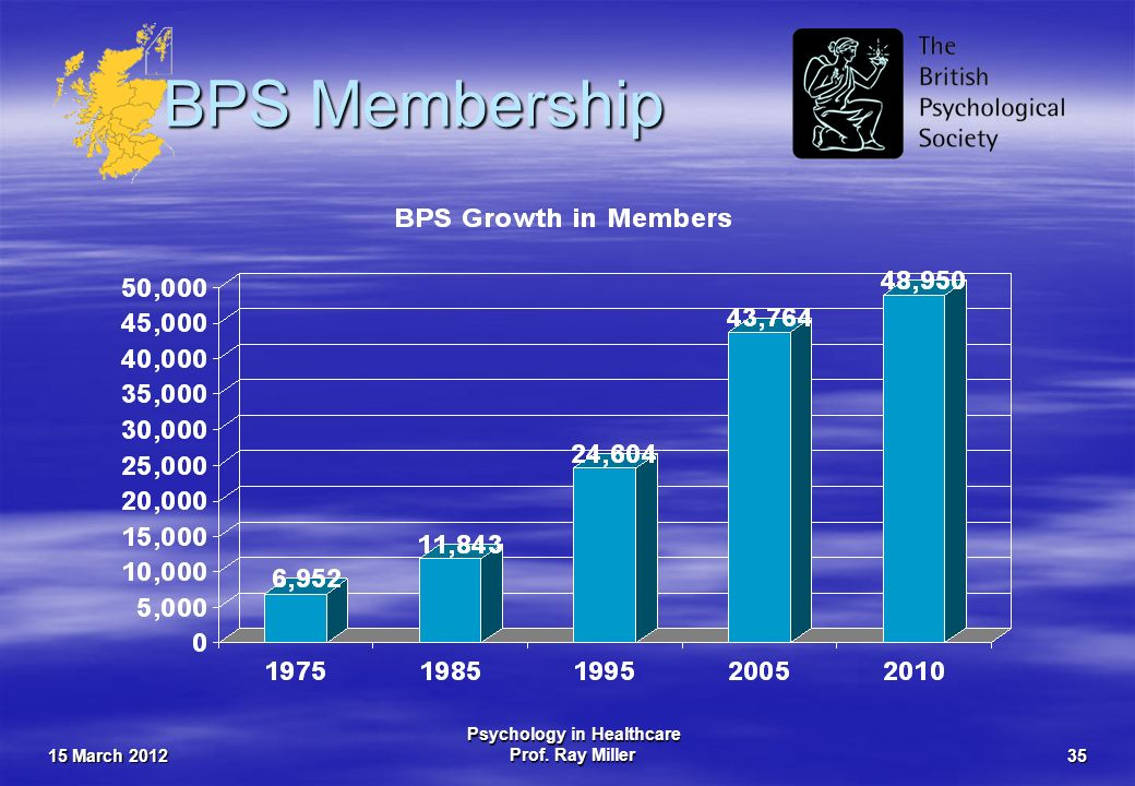 15 March 2012 Psychology in Healthcare Prof. Ray Miller35 BPS Membership