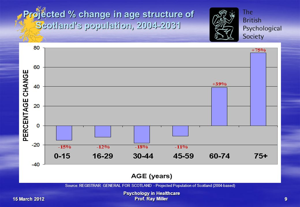 15 March 2012 Psychology in Healthcare Prof. Ray Miller9 Projected % change in age structure of Scotland's population, 2004-2031 Source: REGISTRAR GEN