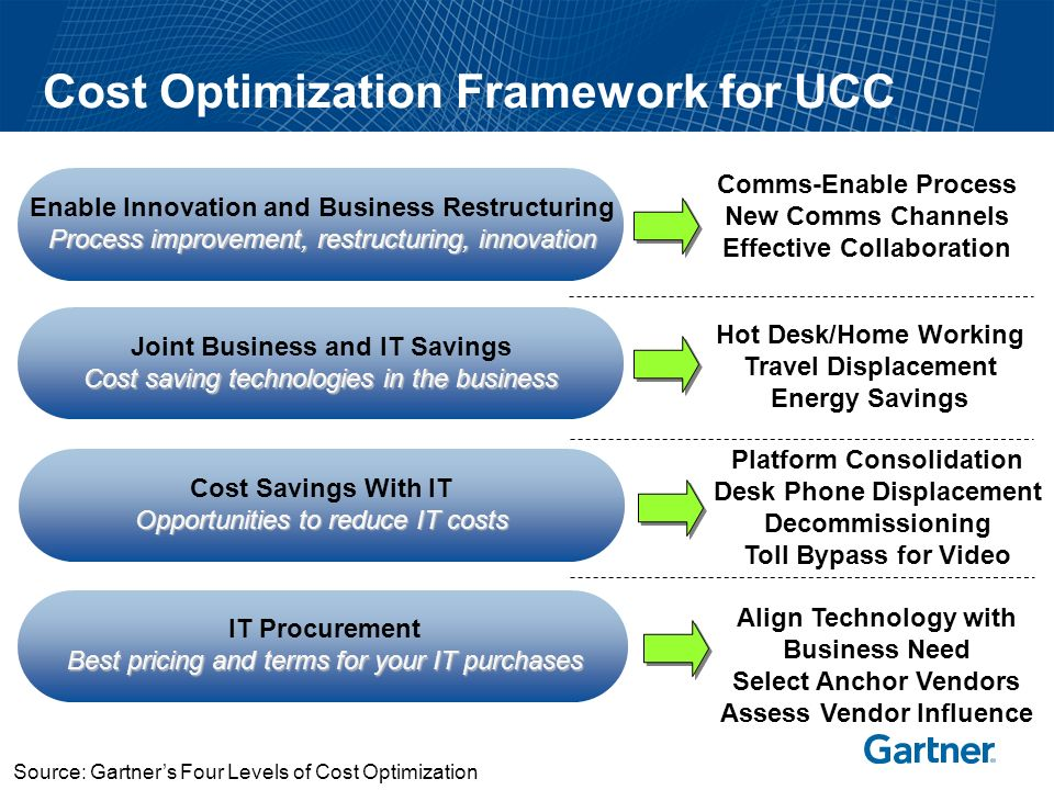 Microsoft, Cisco, IBM: Pushing Markets Together Positions Sametime IM/presence platform at center of UCC strategy Partners with telecom equipment providers by drawing a (sometimes moving) line between collaboration and communications Bulked up with WebEx, then Jabber and PostPath acquisitions Aggressive moves into collab.