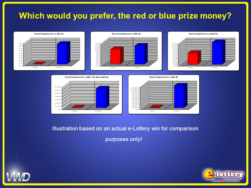Illustration based on an actual e-Lottery win for comparison purposes only! Which would you prefer, the red or blue prize money?