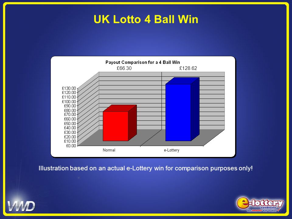 UK Lotto 4 Ball Win £66.30 £128.62 Illustration based on an actual e-Lottery win for comparison purposes only!