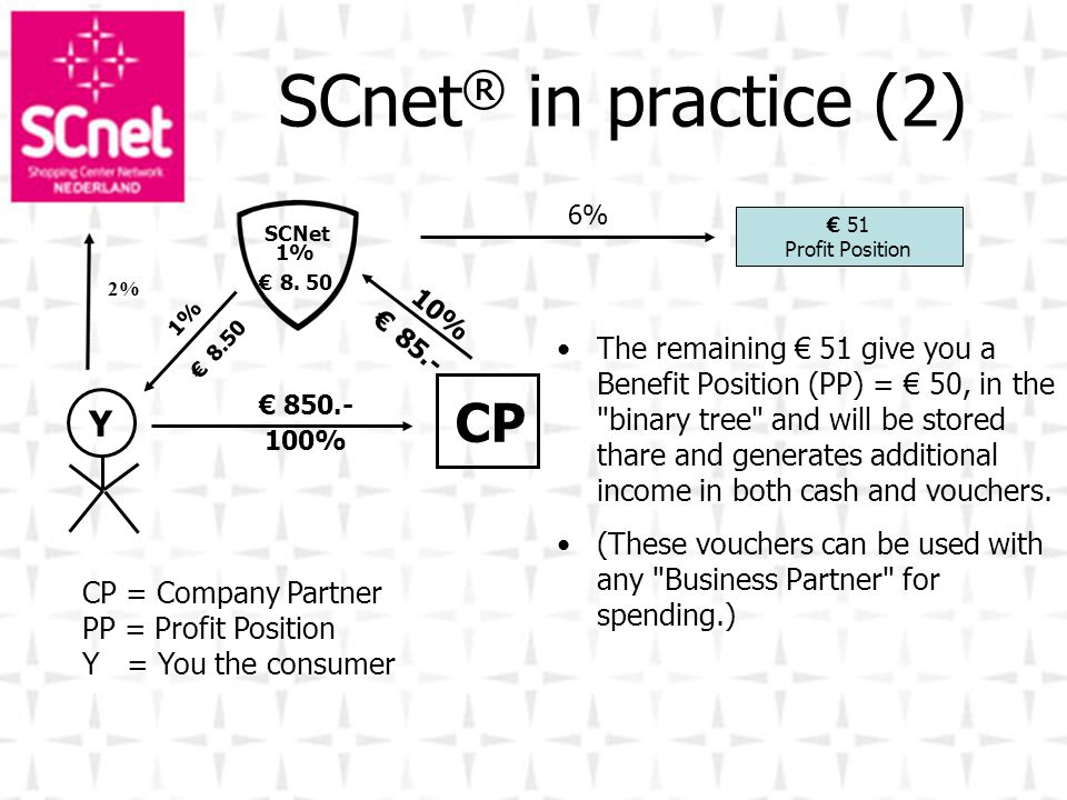 SCnet ® in practice (2) The remaining 51 give you a Benefit Position (PP) = 50, in the