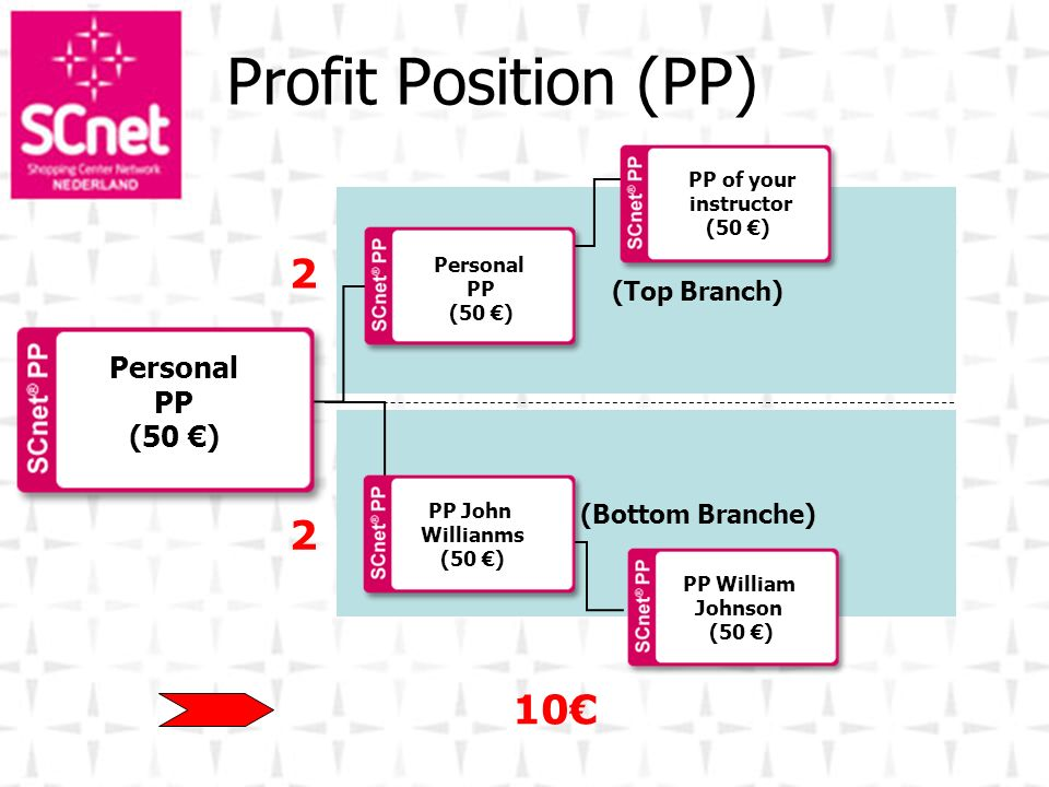 (Bottom Branche) (Top Branch) Personal PP (50 ) 2 2 Profit Position (PP) 10 Personal PP (50 ) PP William Johnson (50 ) PP of your instructor (50 ) PP