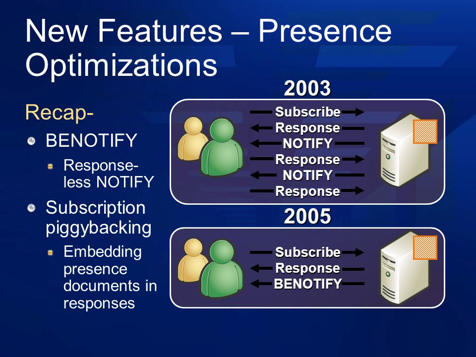 New Features – Presence Optimizations Recap- BENOTIFY Response- less NOTIFY Subscription piggybacking Embedding presence documents in responses SubscribeResponseNOTIFYResponseNOTIFYResponse SubscribeResponseBENOTIFY