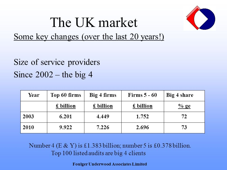 The UK market Some key changes (over the last 20 years!) Size of service providers Since 2002 – the big 4 Foulger Underwood Associates Limited YearTop 60 firmsBig 4 firmsFirms 5 - 60Big 4 share £ billion % ge 20036.2014.4491.75272 20109.9227.2262.69673 Number 4 (E & Y) is £1.383 billion; number 5 is £0.378 billion.