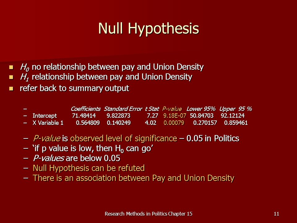 Research Methods in Politics Chapter 1511 Null Hypothesis H 0 no relationship between pay and Union Density H 0 no relationship between pay and Union Density H 1 relationship between pay and Union Density H 1 relationship between pay and Union Density refer back to summary output refer back to summary output – Coefficients Standard Error t Stat P-value Lower 95% Upper 95 % –Intercept E –X Variable –P-value is observed level of significance – 0.05 in Politics –if p value is low, then H 0 can go –P-values are below 0.05 –Null Hypothesis can be refuted –There is an association between Pay and Union Density