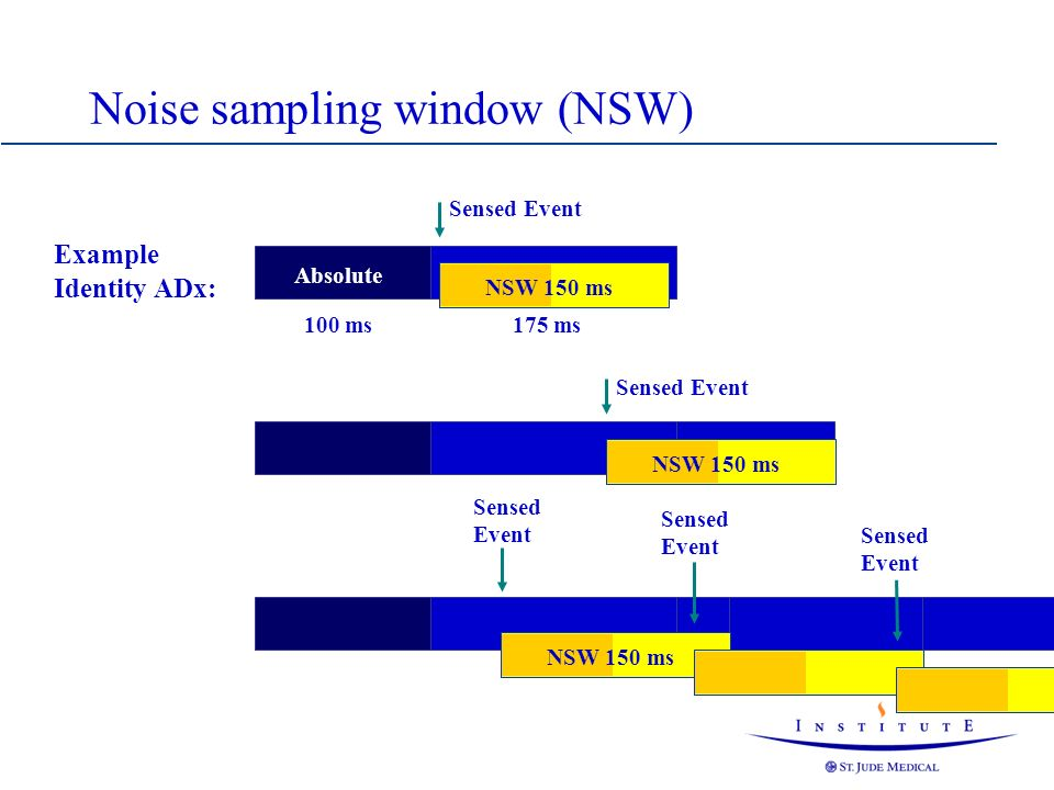Example Identity ADx: 100 ms175 ms Relative Absolute Sensed Event NSW 150 ms Sensed Event NSW 150 ms Noise sampling window (NSW) Sensed Event NSW 150