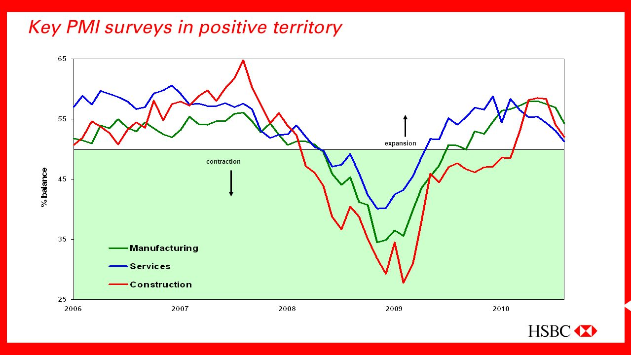Key PMI surveys in positive territory expansion contraction