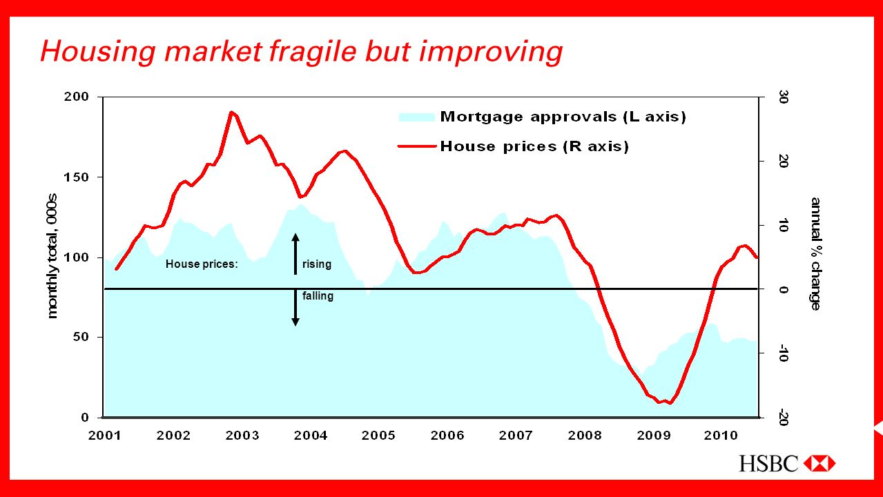 Housing market fragile but improving rising falling House prices: