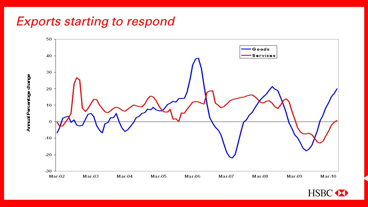 Exports starting to respond