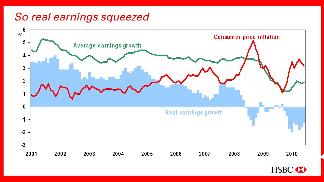 So real earnings squeezed