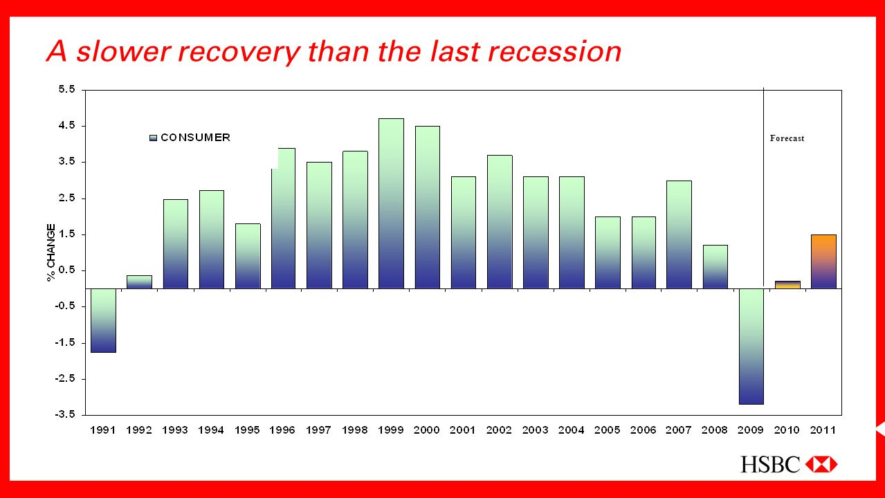 A slower recovery than the last recession Forecast