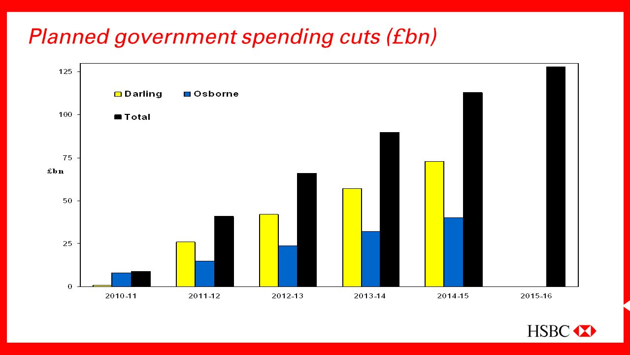 Planned government spending cuts (£bn)