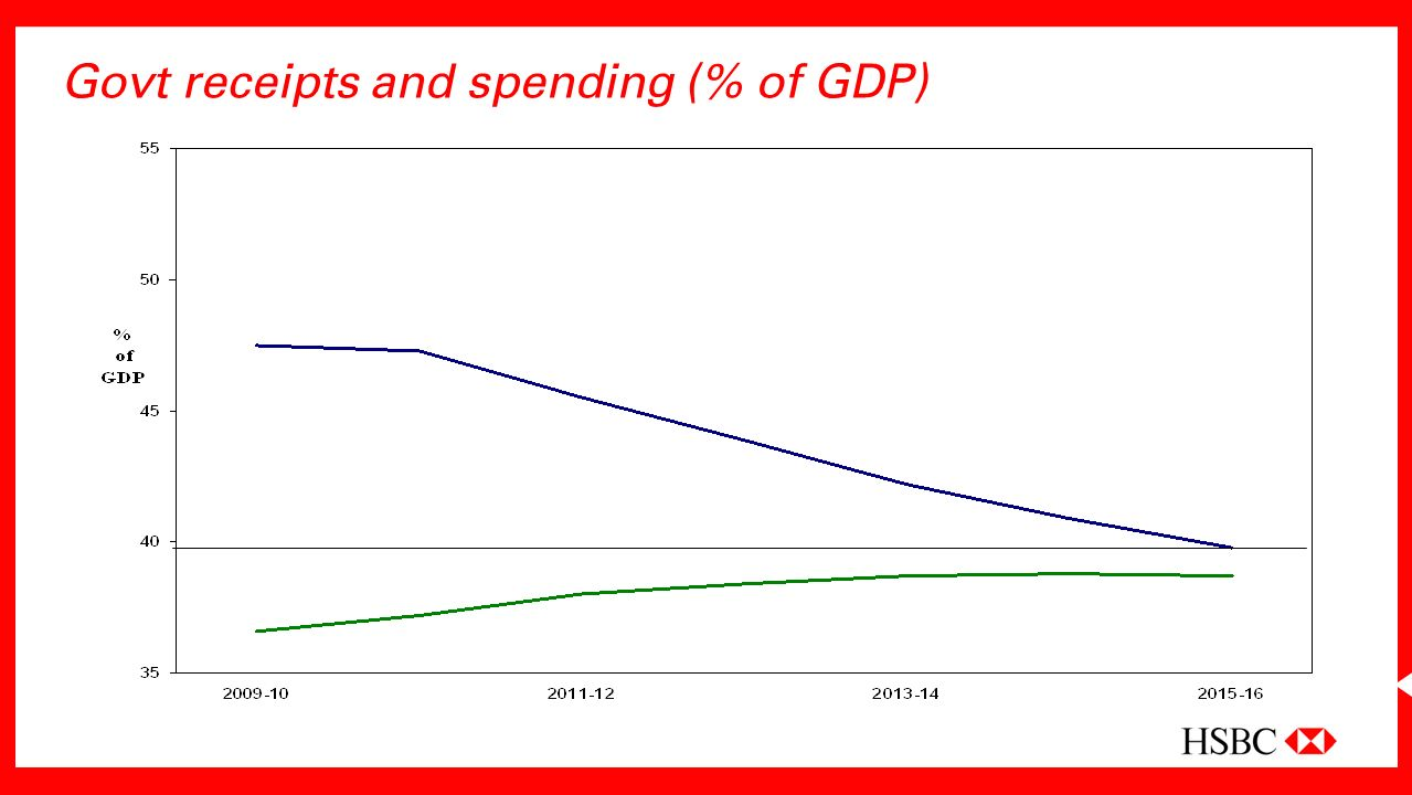 Govt receipts and spending (% of GDP)