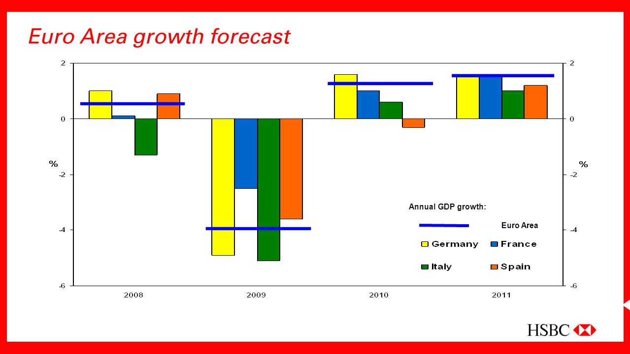 Euro Area growth forecast Euro Area Annual GDP growth: