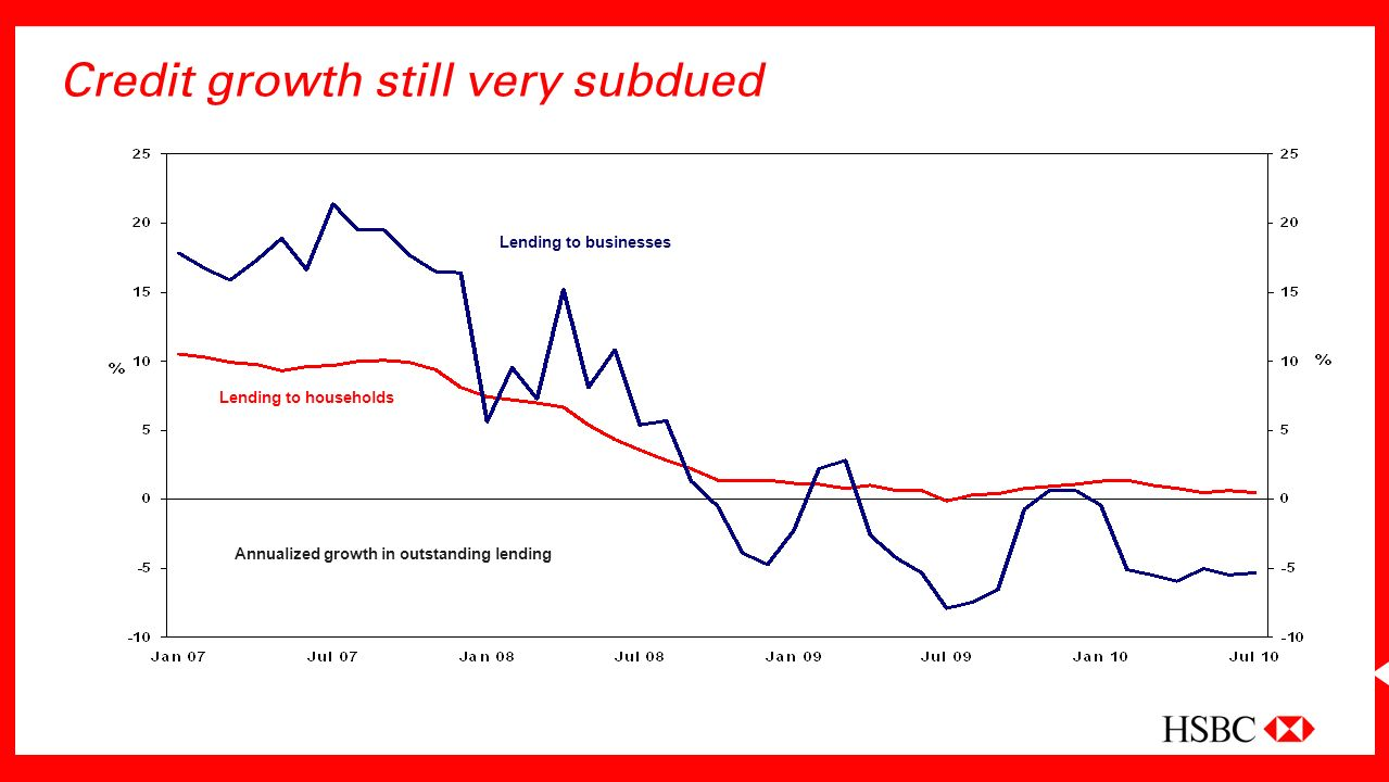 Credit growth still very subdued Lending to households Lending to businesses Annualized growth in outstanding lending