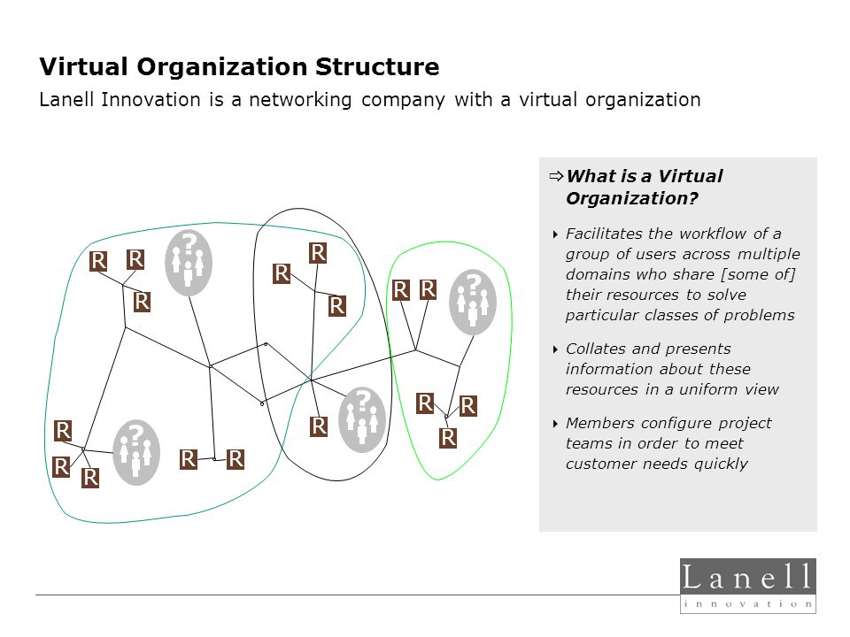 Virtual Organization Structure . R R R R R . R R R R R .