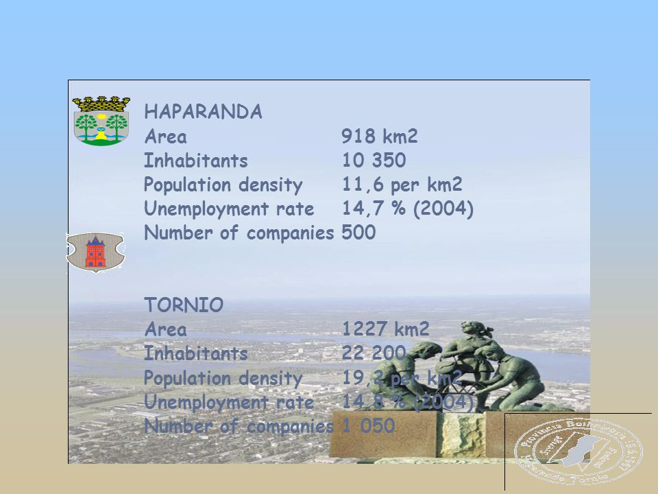 HAPARANDA Area918 km2 Inhabitants 10 350 Population density11,6 per km2 Unemployment rate14,7 % (2004) Number of companies500 TORNIO Area1227 km2 Inhabitants22 200 Population density 19,2 per km2 Unemployment rate14,8 % (2004) Number of companies1 050 x