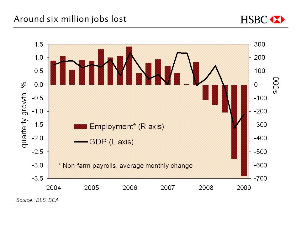 Around six million jobs lost Source: BLS, BEA * Non-farm payrolls, average monthly change